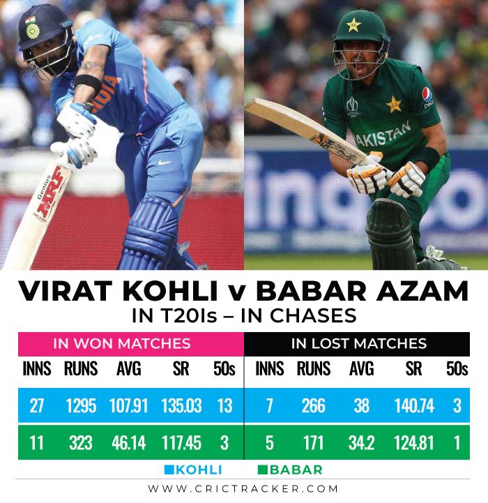 Virat-Kohli-vs-Babar-Azam-in-T20Is-IN-CHASES