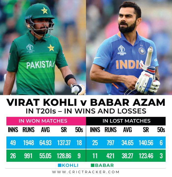 Virat-Kohli-vs-Babar-Azam-in-T20Is--In-wins-and-losses
