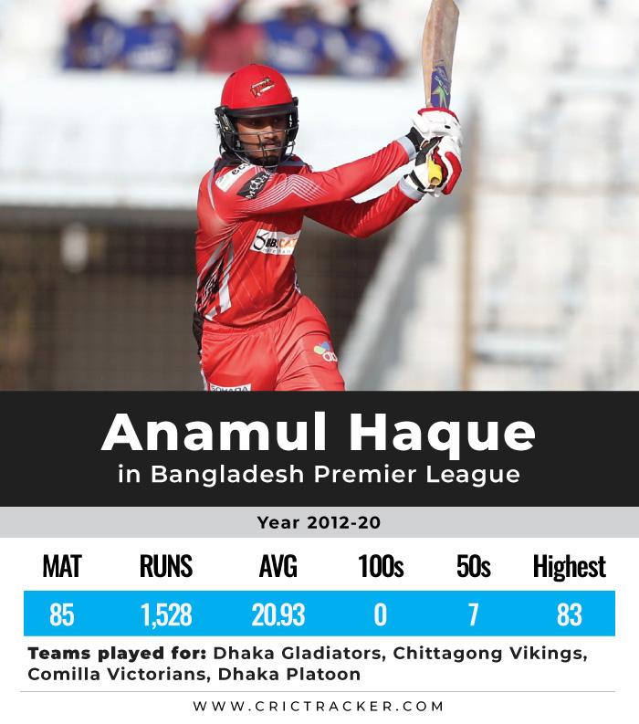 Anamul-Haque-BPL-career