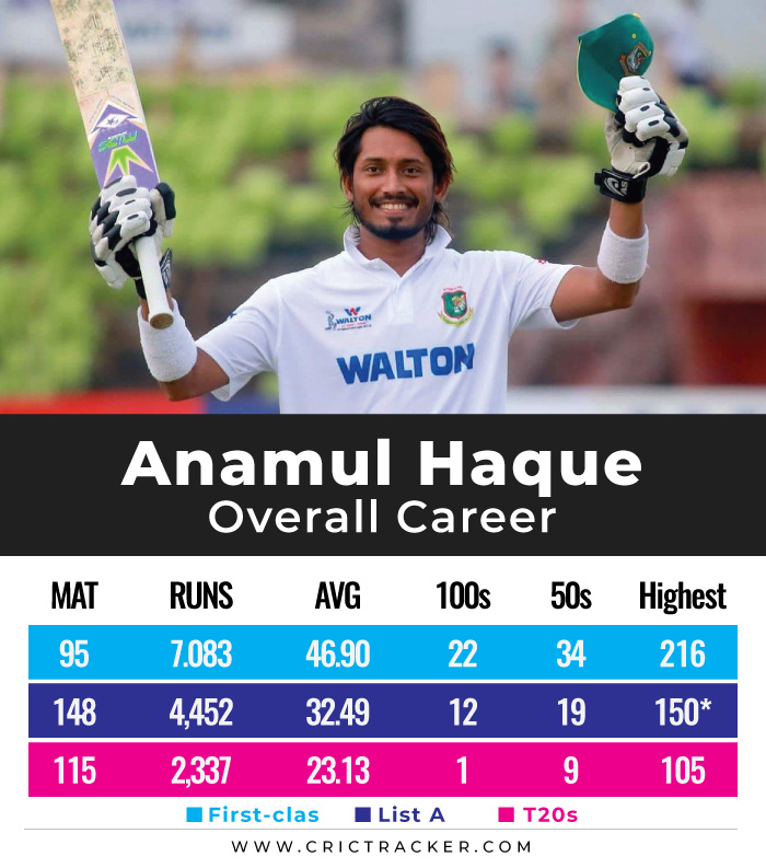 Anamul-Haque-overall-career