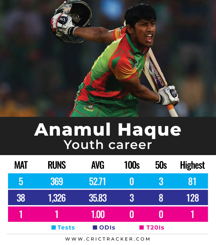 Anamul-Haque-youth-career