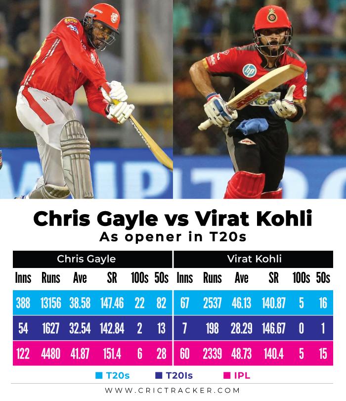 Chris-Gayle-vs-Virat-Kohli-–-As-opener-in-T20s