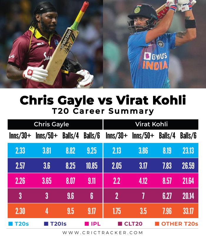 Chris-Gayle-vs-Virat-Kohli-–-T20-Career-Summary