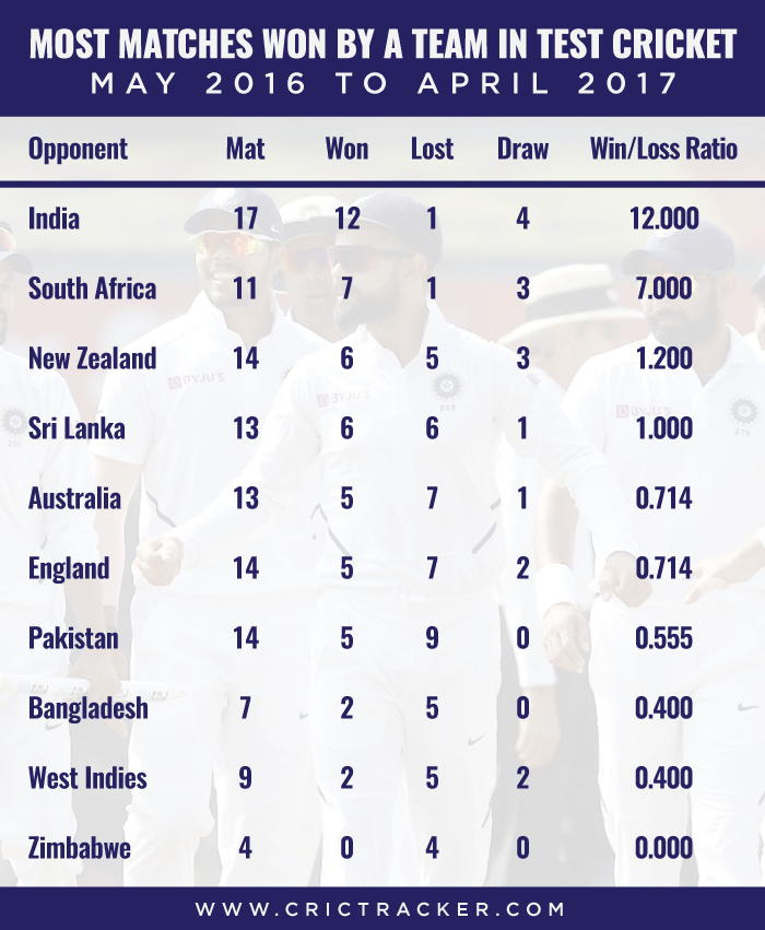 Most-matches-won-by-a-team-in-Test-cricket-–-May-2016-to-April-2017