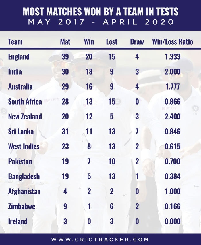 Most-matches-won-by-a-team-in-Test-cricket-–-May-2017-to-April-2020