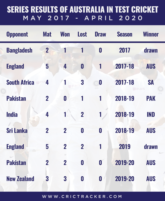 Series-results-of-Australia-in-Test-cricket-–-May-2017-to-April-2020