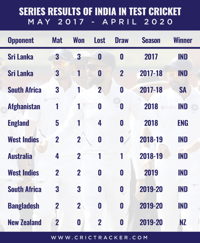 Series-results-of-India-in-Test-cricket-–-May-2017-to-April-2020