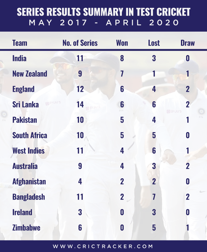 Series-results-summary-in-Test-cricket-–-May-2017-to-April-2020
