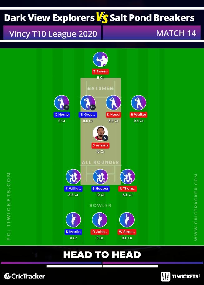 Vincy-Premier-T10-League-2020-Match-14,-Dark-View-Explorers-vs-Salt-Pond-Breakers-(Head-to-Head)11Wickets