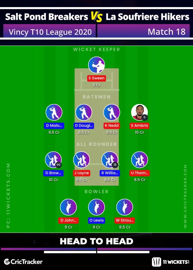 Vincy-Premier-T10-League-2020-Match-18,-Salt-Pond-Breakers-vs-La-Soufriere-Hikers-(Head-to-Head)-11Wickets