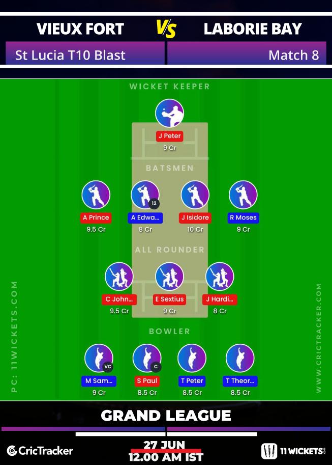 St-Lucia-T10-Blast,-2020-–-Match-8,-Vieux-Fort-North-Raiders-vs-Laborie-Bay-Royals-11Wickets-Fantasy-GL