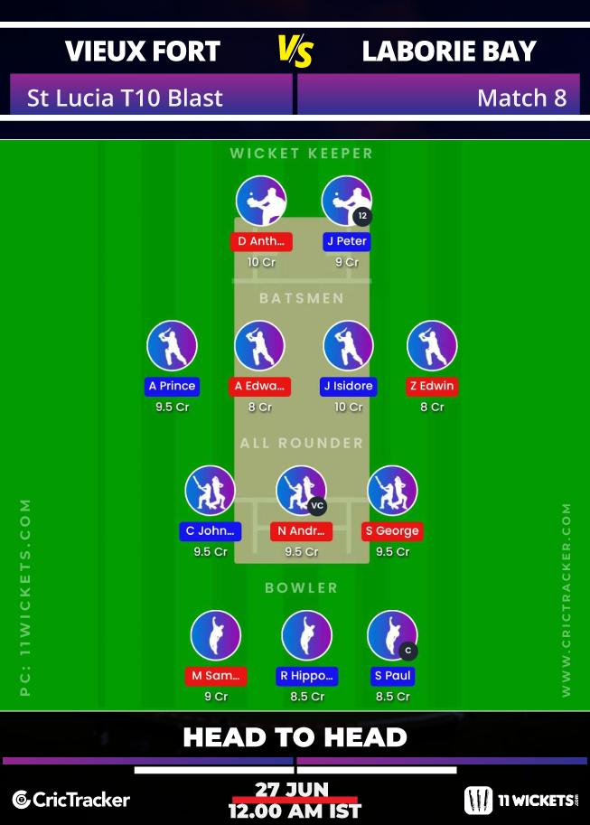 St-Lucia-T10-Blast,-2020-–-Match-8,-Vieux-Fort-North-Raiders-vs-Laborie-Bay-Royals-11Wickets-Fantasy-H2H