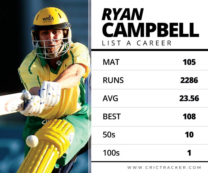 ryan-campbell-List-A-cricket
