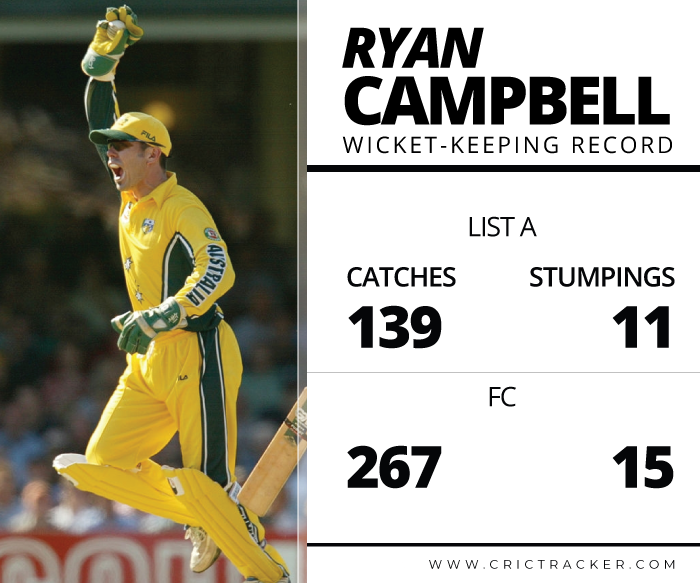 ryan-campbell-Wicket-Keeping