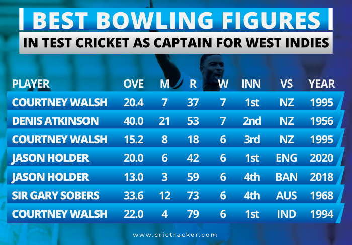 Best-bowling-figures-in-Test-cricket-as-Captain-for-West-Indies