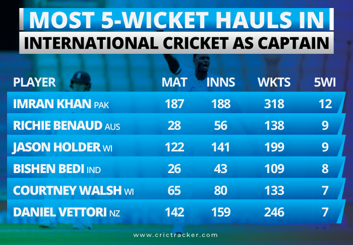 Most-5-wicket-hauls-in-International-Cricket-as-Captain