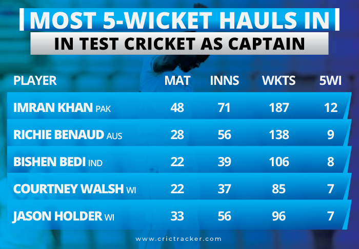 Most-5-wicket-hauls-in-Test-Cricket-as-Captain