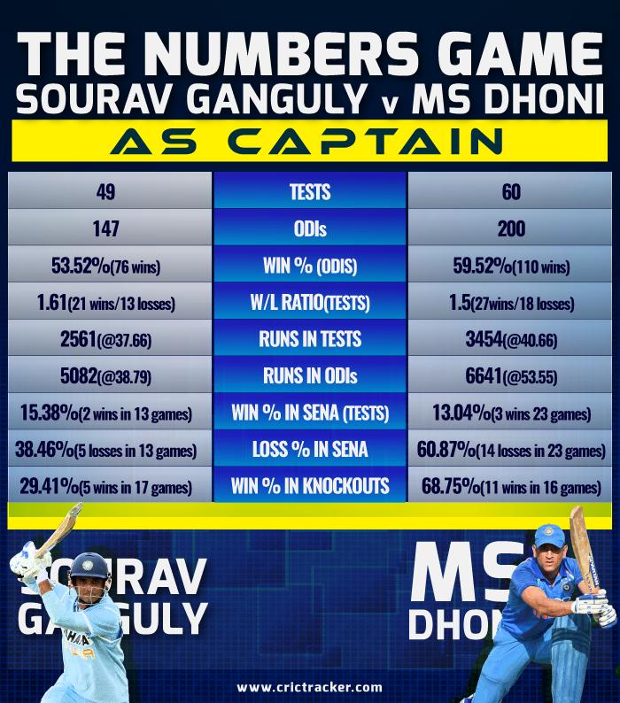 Sourav-Ganguly-vs-MS-Dhoni