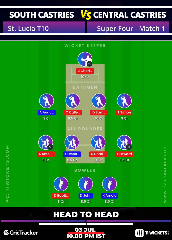 St-Lucia-T10-Blast,-2020-–-Super-Four,-Match-1,-South-Castries-Lions-vs-Central-Castries-Mindoo-Heritage-H2H
