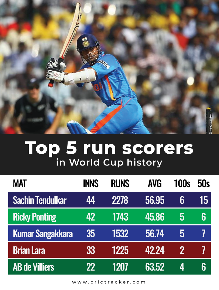 Top-5-run-scorers-in-World-Cup-history