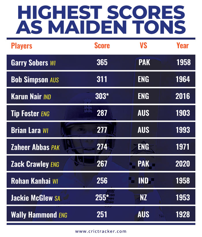 Highest-Scores-as-Maiden-Tons