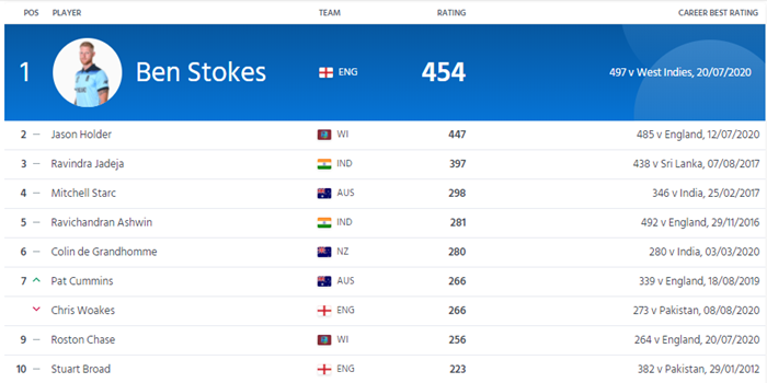 ICC Test all-rounders rankings