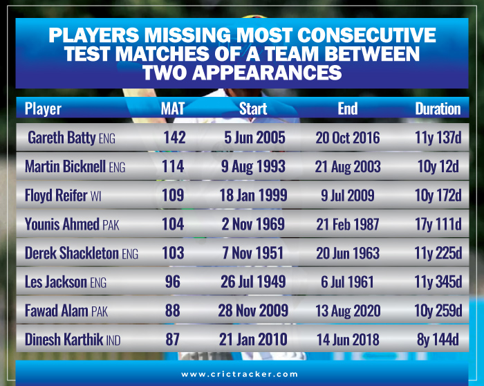 Players-missing-most-consecutive-Test-matches-of-a-team-between-two-appearances