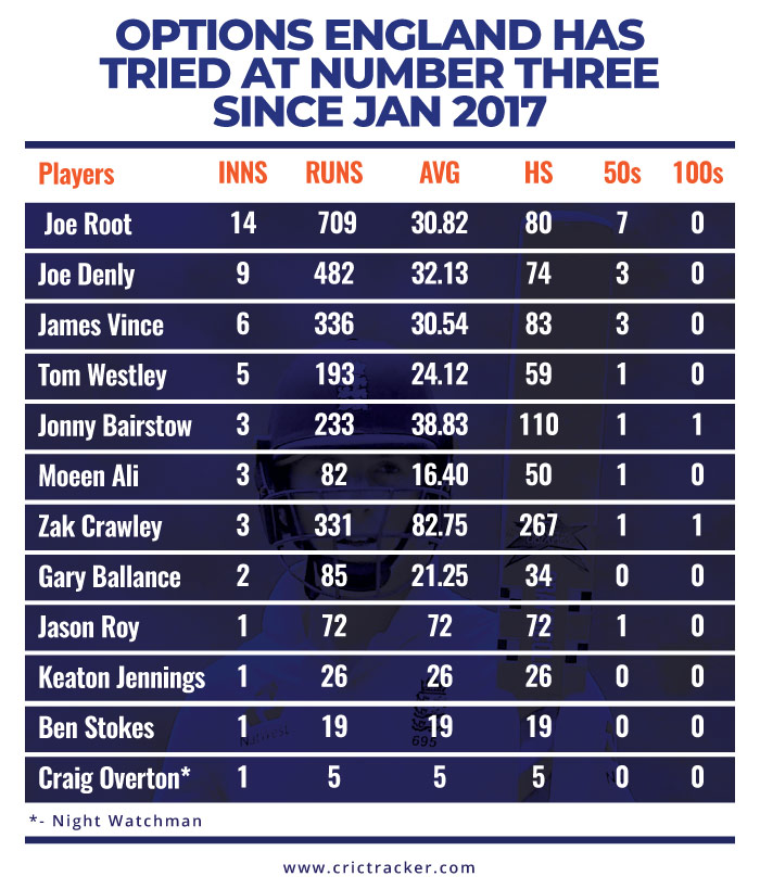 Table--Options-England-has-tried-at-number-three-since-Jan-2017