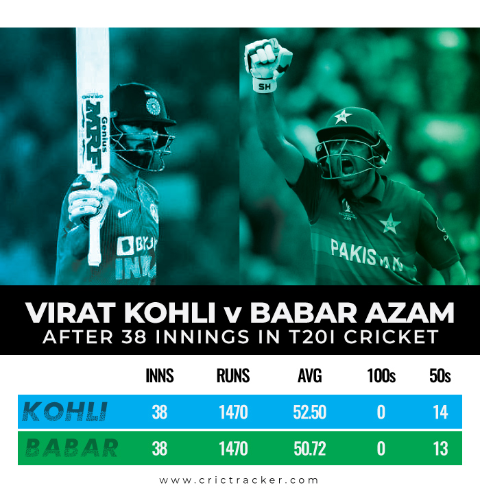 statistical-comparison-between-both-Kohli-and-Azam-after-50-innings-in-red-ball-cricket-38-t20is