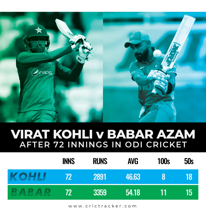statistical-comparison-between-both-Kohli-and-Azam-after-50-innings-in-red-ball-cricket-72-odis