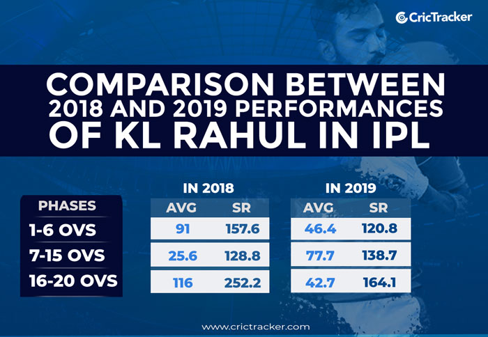 KL-RAHUL-IN-2019-AND-2019