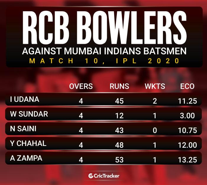 RCB-bowlers-against-mumbai-Indians