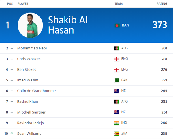 ICC ODI All-Rounder Rankings