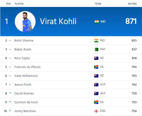 ICC ODI Batting Rankings