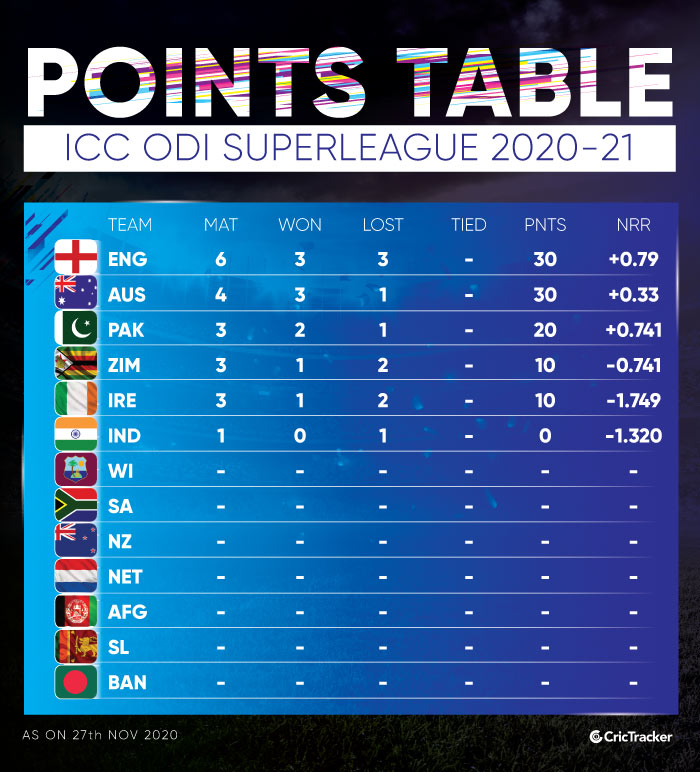 ICC-ODI-SUPERLEAGUE-POINTS-TABLE--2020-21