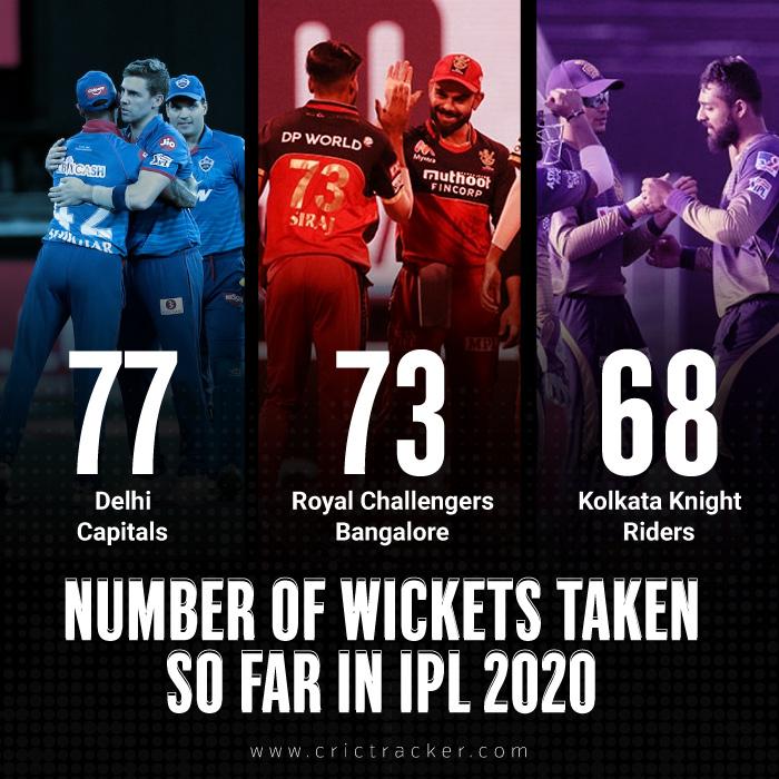 Most-Wickets-Team-Wise-IPL-2020