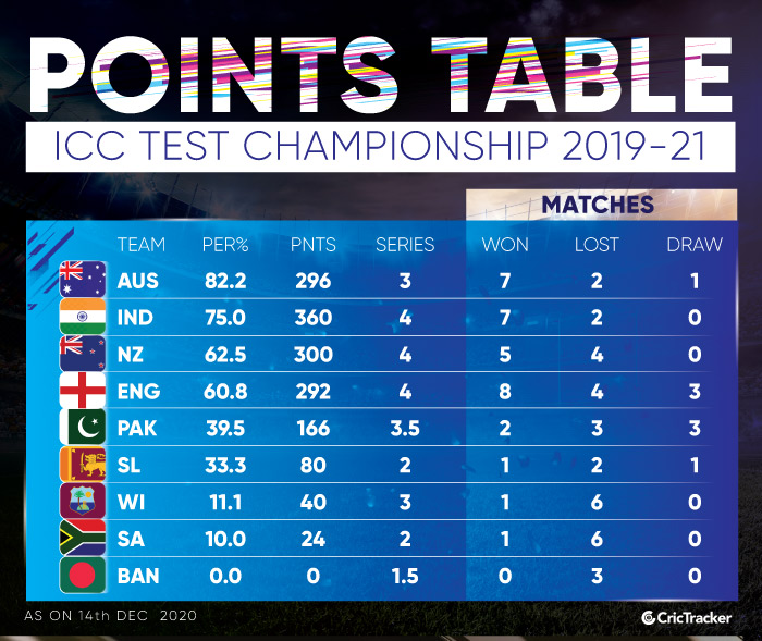 ICC-Test-Championship-Points-Table