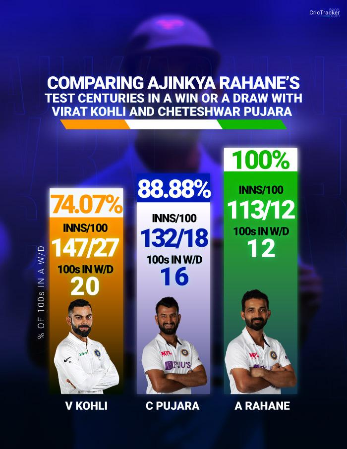 Ajinkya-Rahane's-Test-centuries-in-a-win-or-a-draw-with-Virat-Kohli-and-Cheteshwar-Pujara