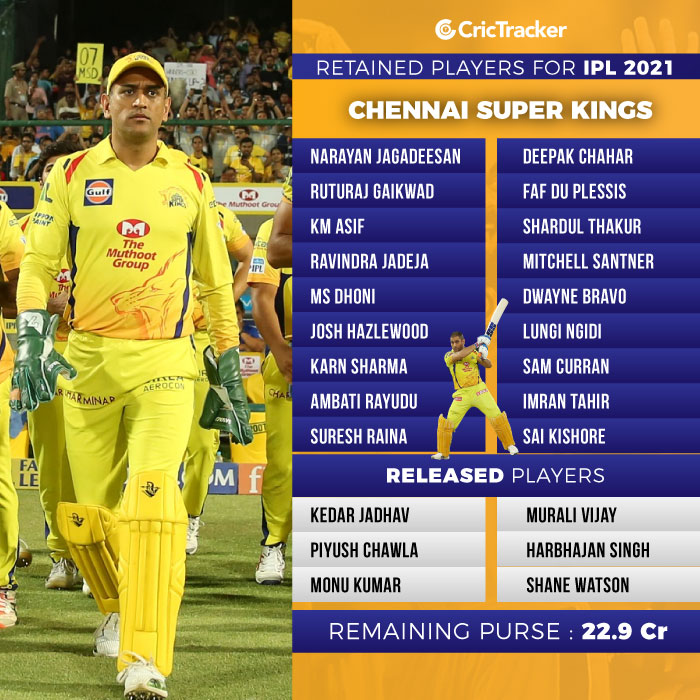 IPL 2021: Chennai Super Kings (CSK) retained, released ...