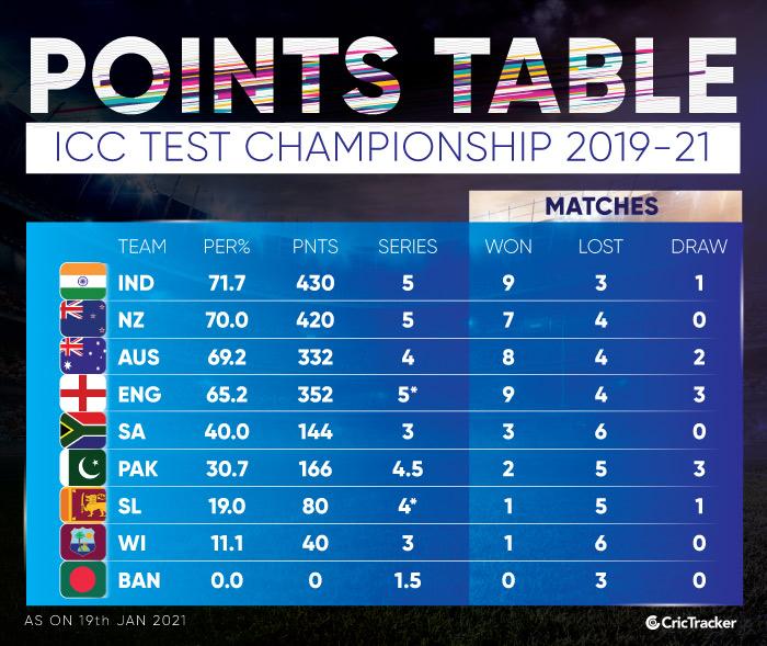ICC-Test-Championship-Points-Table-site