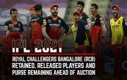 IPL-2021-Auction-and-Retention-RCB