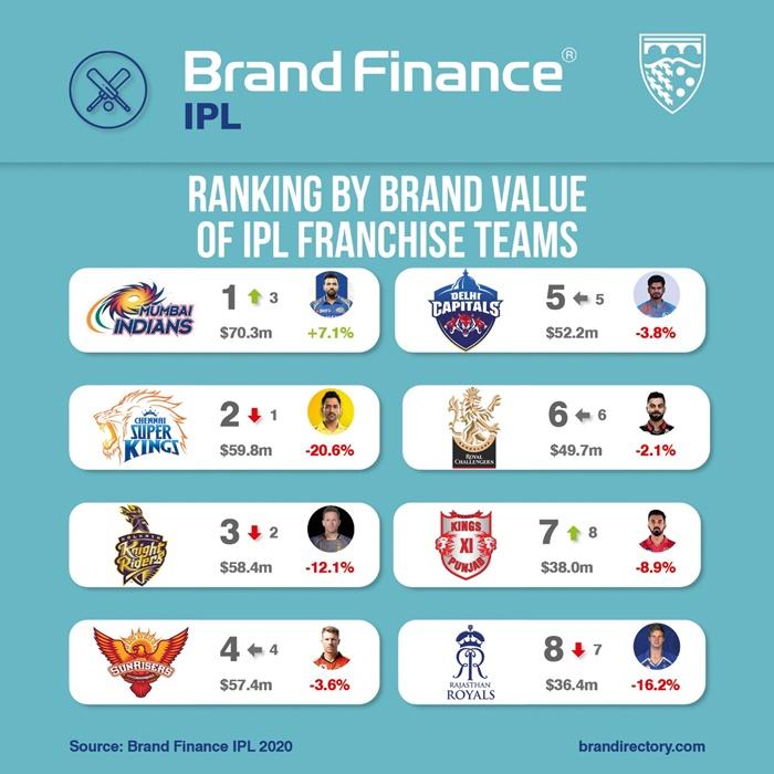 IPL Rankings by Brand Value