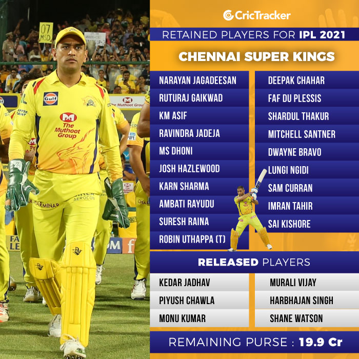 IPL 2021 auction live updates on sold, unsold players and team details