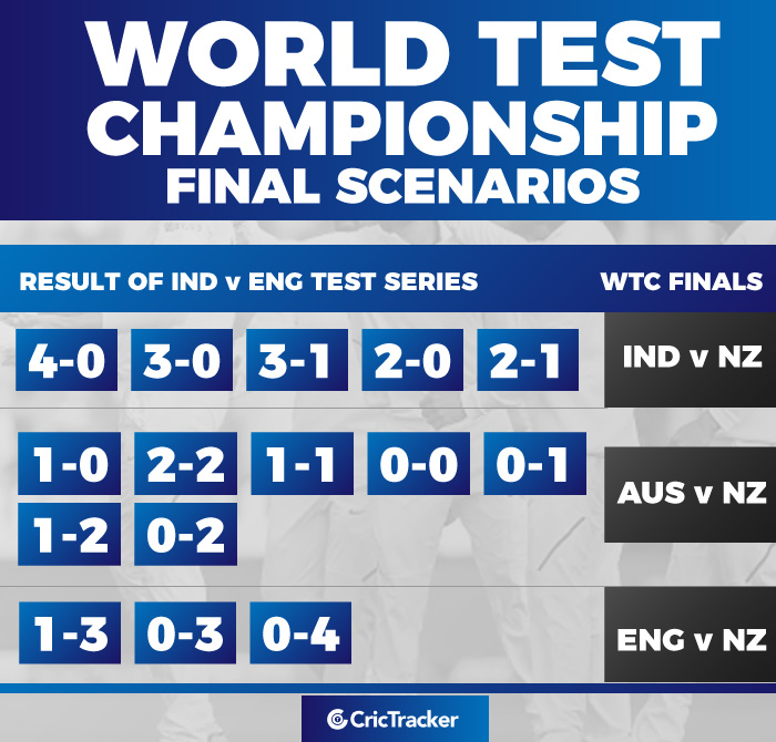 World Test Championship Final Scenarios