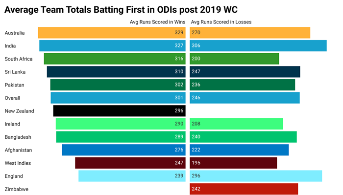 Fig 2: Average team totals in Wins and Losses while batting first in ODIs post 2019WC