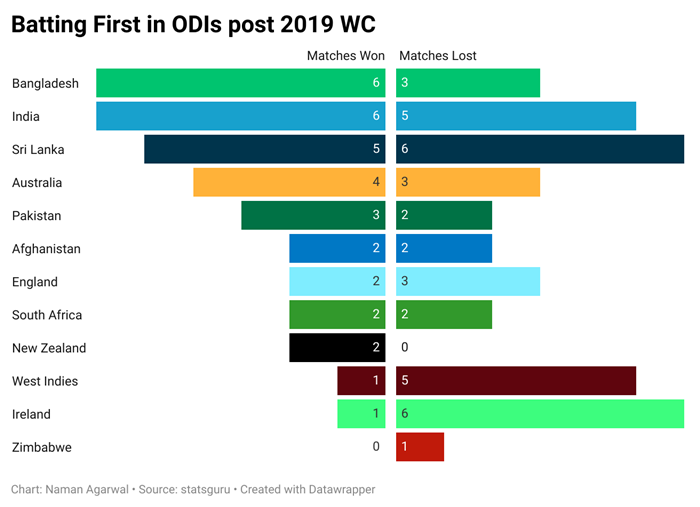 Fig 1: Batting First in ODIs post-2019 World Cup