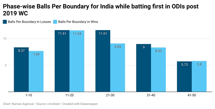 Fig 4: Phase-wise Balls per Boundary for India while batting first in ODIs post-2019 World Cup