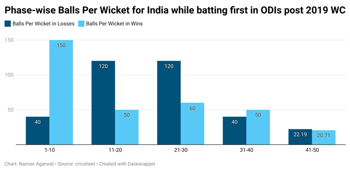 Fig 5: Phase-wise Balls per Wicket for India while batting first in ODIs post-2019 World Cup